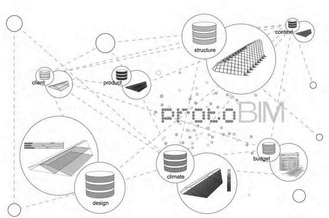 12 ONL diagram protoBIM